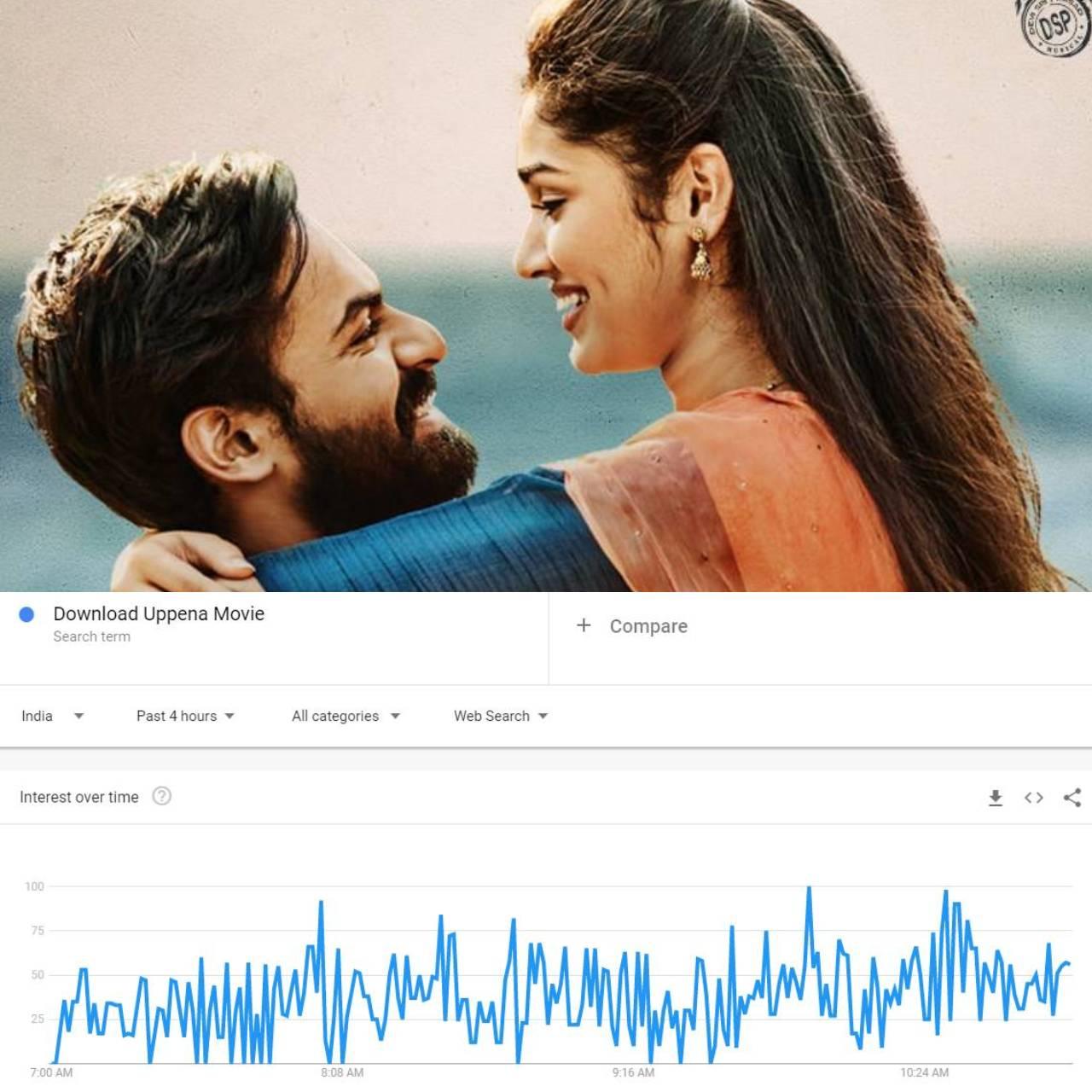 Download Uppena Movie trending on Google Trends