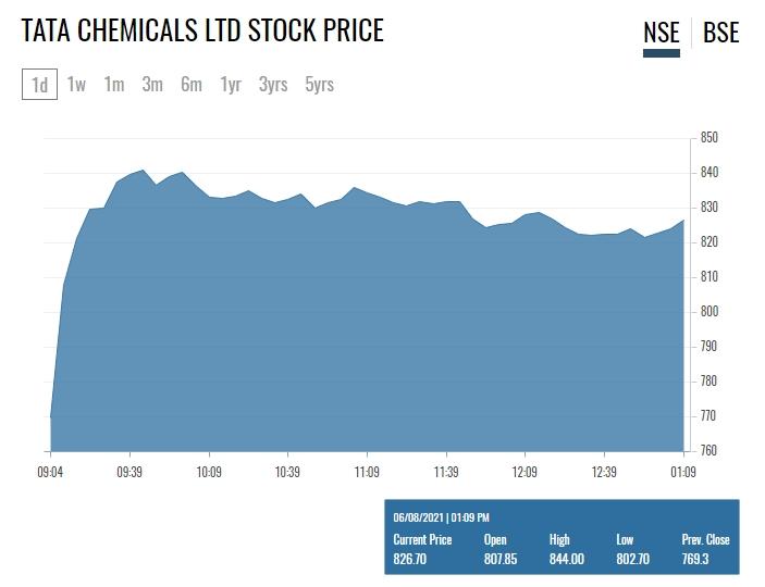 Tata Chemicals Share Price
